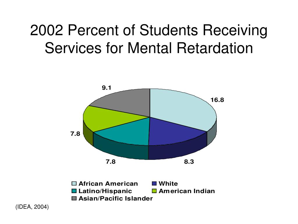 2002 Percent of Students Receiving Services for Mental Retardation