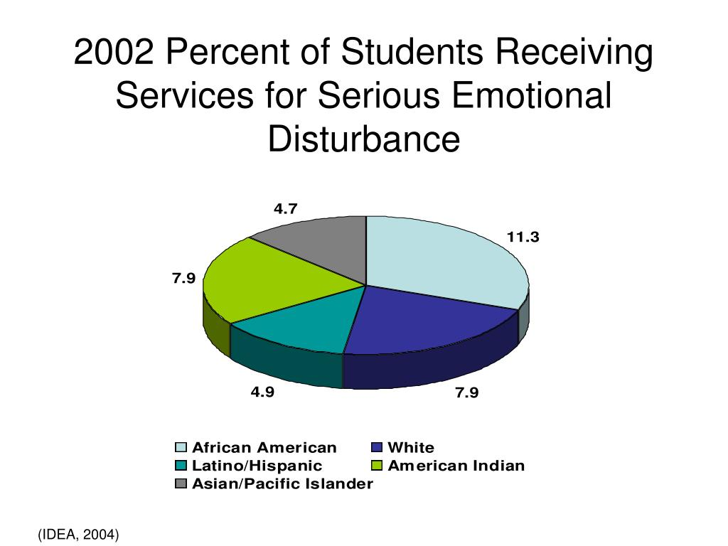 2002 Percent of Students Receiving Services for Serious Emotional Disturbance