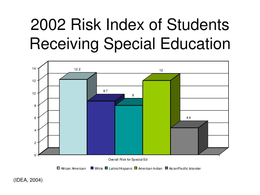 2002 Risk Index of Students Receiving Special Education