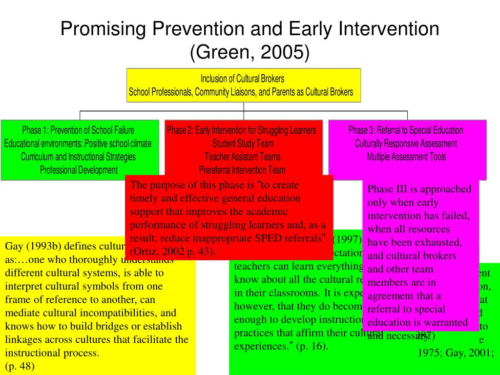 Promising Prevention and Early Intervention