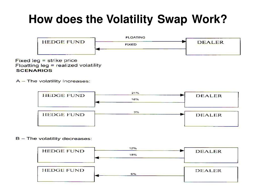 How does the Volatility