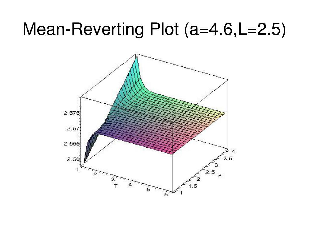 Mean-Reverting Plot (a=4.6,L=2.5)