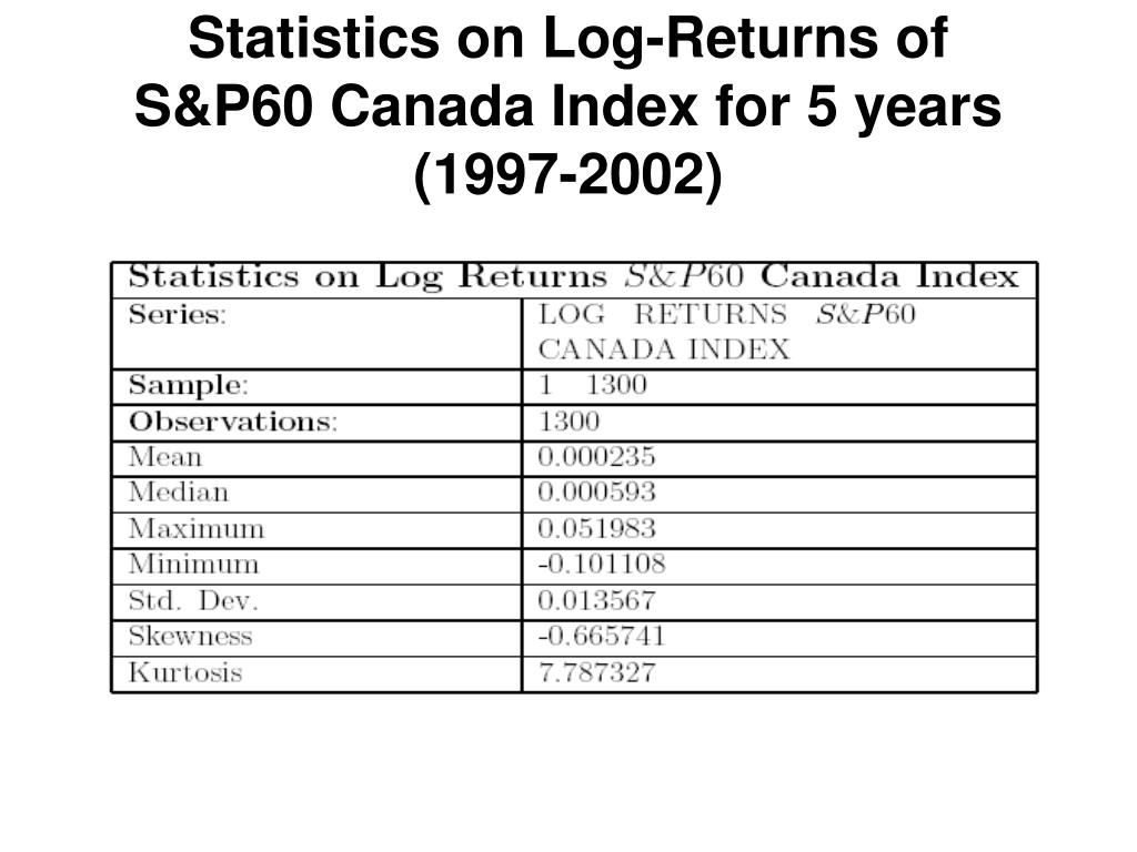 Statistics on Log-Returns of S&P60 Canada Index for 5 years (1997-2002)