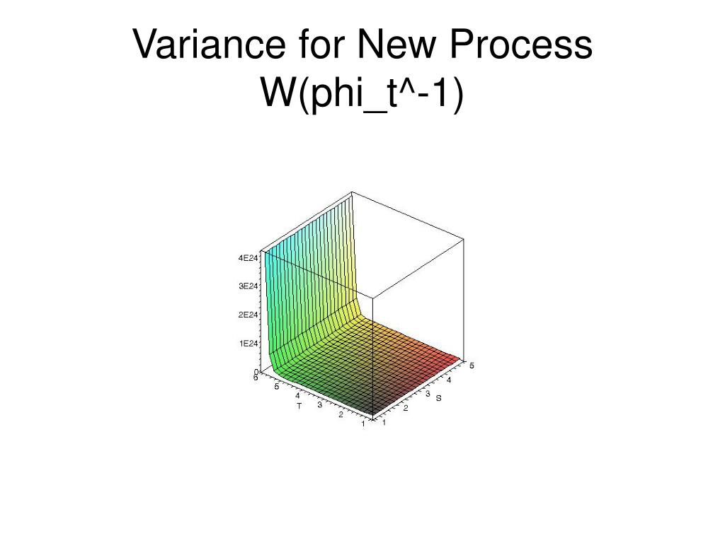Variance for New Process W(phi_t^-1)