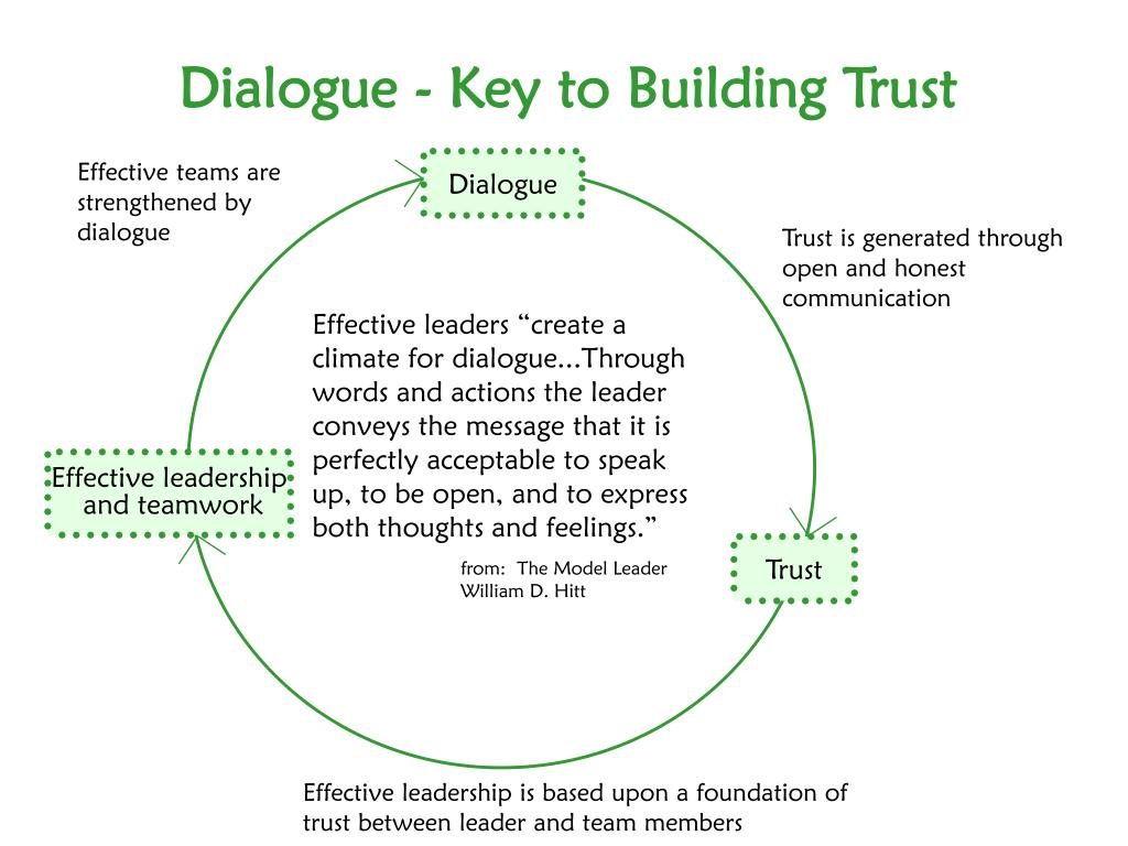Dialogue - Key to Building Trust