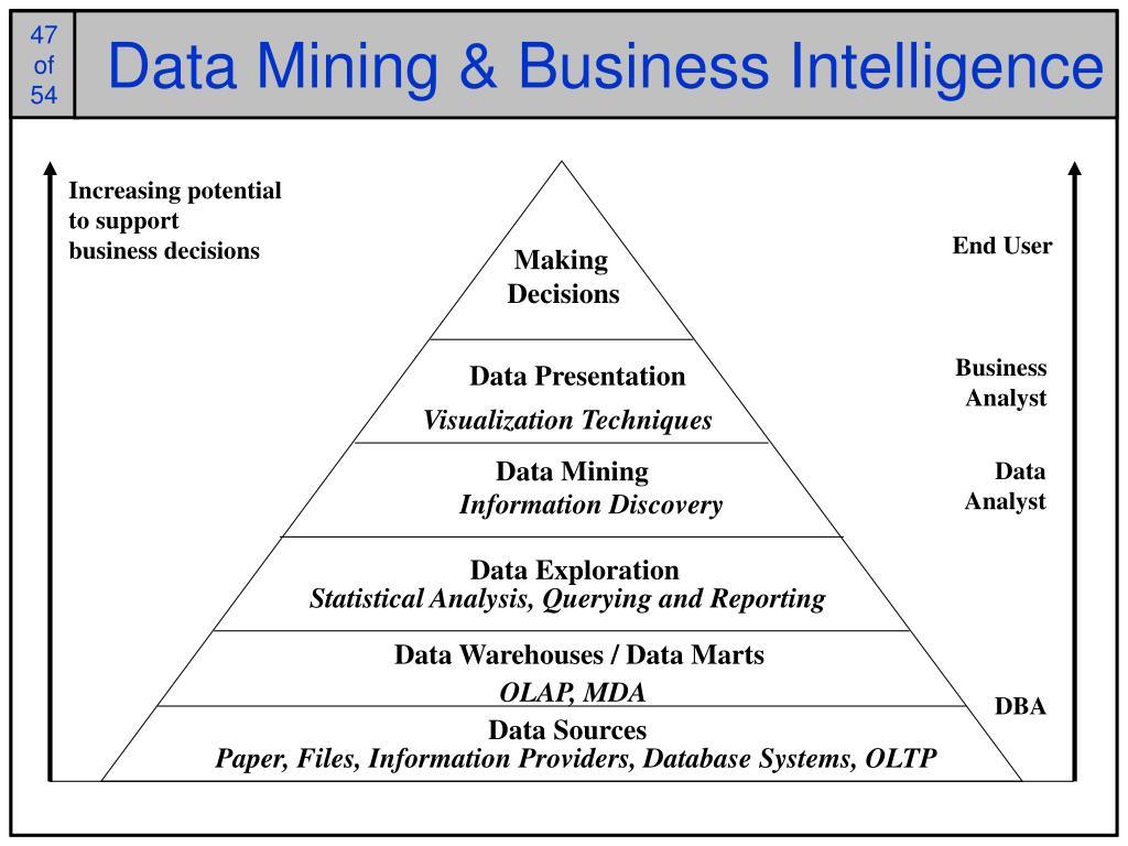 Data Mining & Business Intelligence