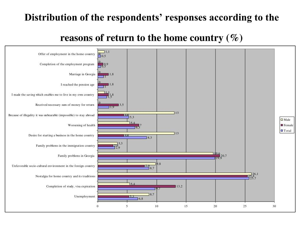 Distribution of the respondents' responses according to the reasons of return to the home country (%)