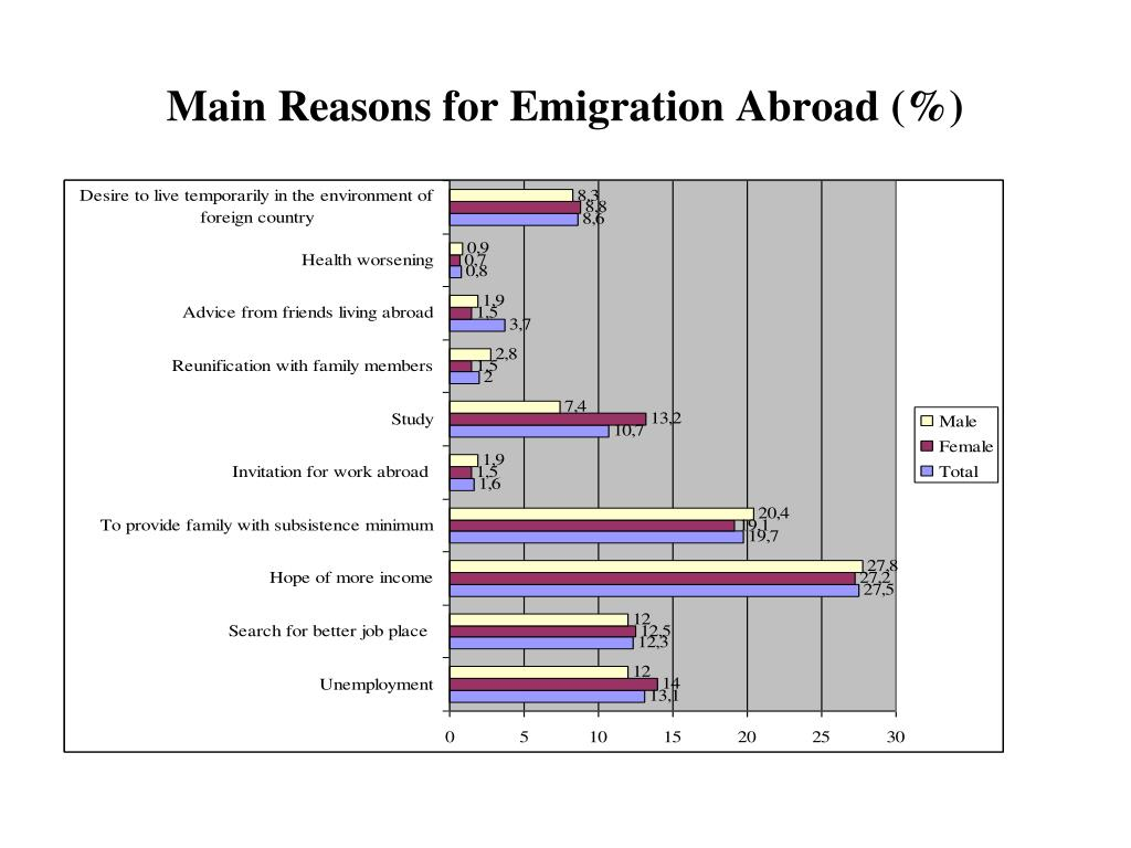 Main Reasons for Emigration Abroad (%)