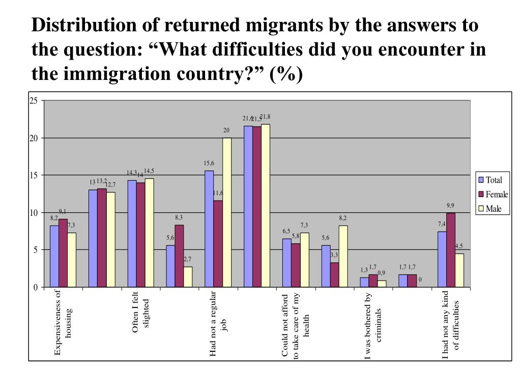 """Distribution of returned migrants by the answers to the question: """"What difficulties did you encounter in the immigration country?"""" (%)"""