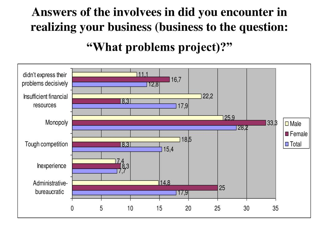 """Answers of the involvees in did you encounter in realizing your business (business to the question: """"What problems project)?"""""""