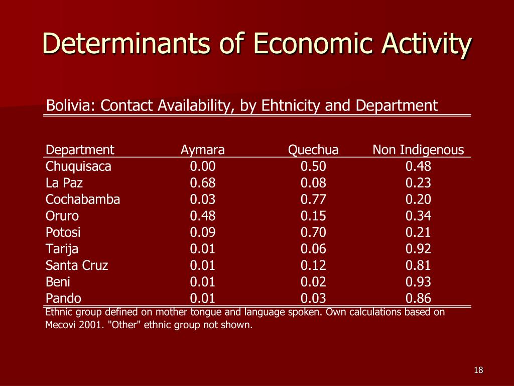 Determinants of Economic Activity