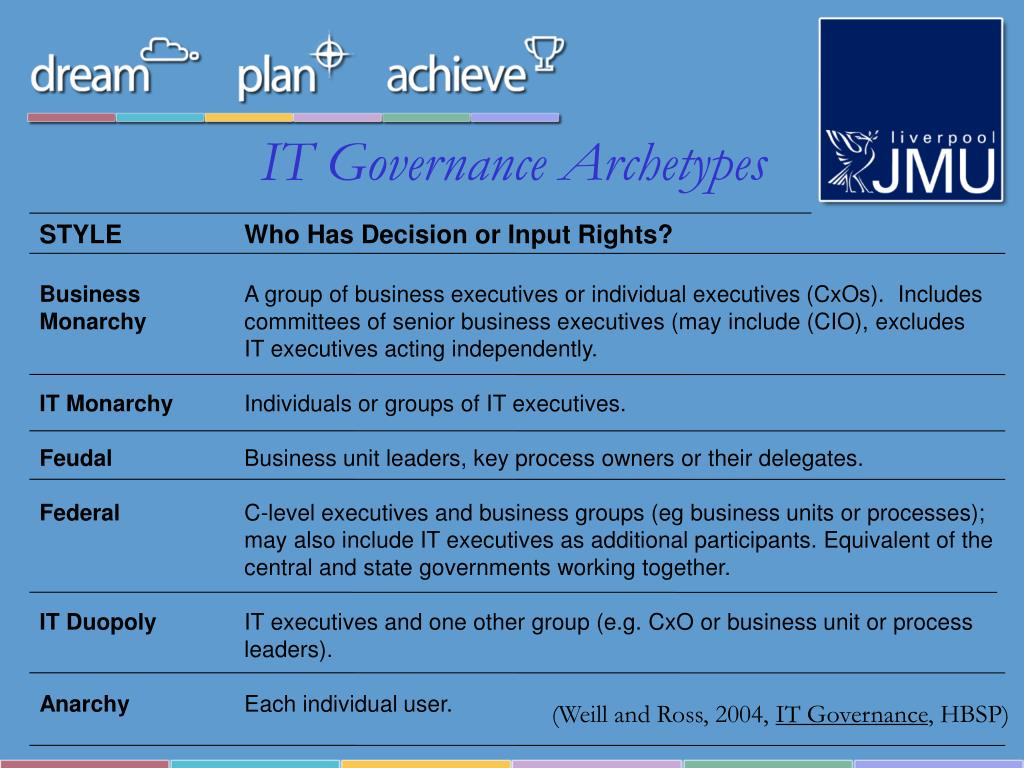 IT Governance Archetypes
