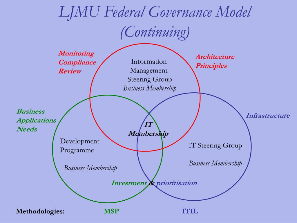 LJMU Federal Governance Model