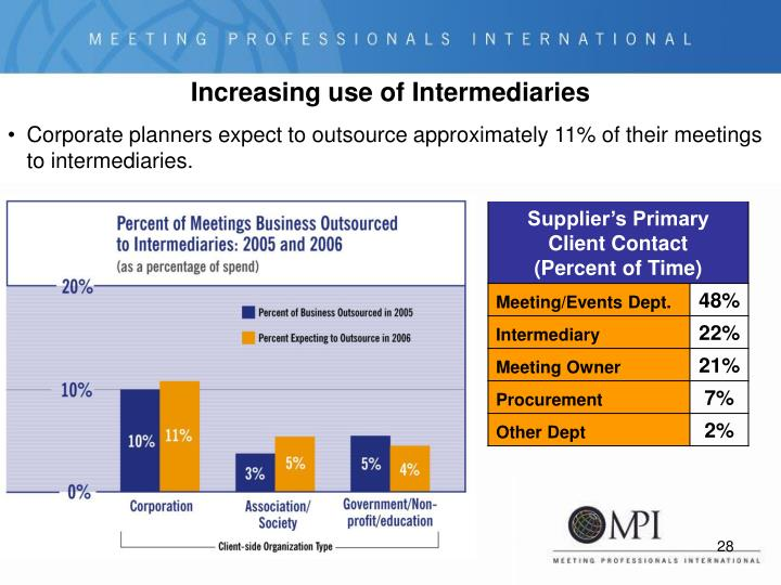 Corporate planners expect to outsource approximately 11% of their meetings to intermediaries.