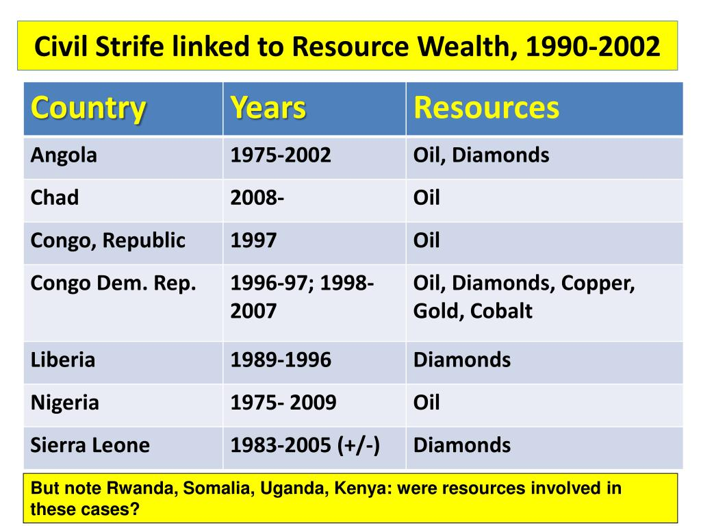 Civil Strife linked to Resource Wealth, 1990-2002