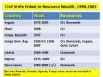 civil strife linked to resource wealth 1990 2002