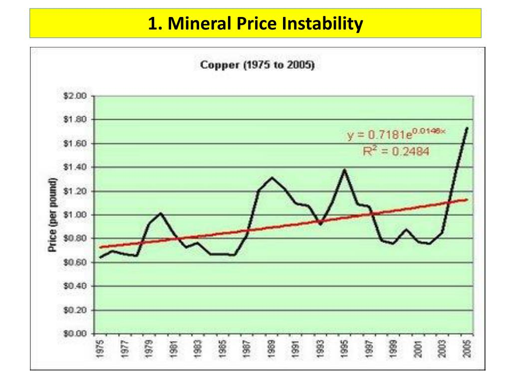 1. Mineral Price Instability