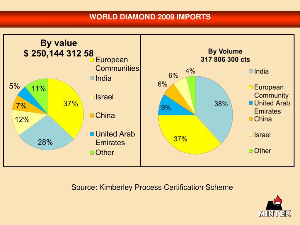 WORLD DIAMOND 2009 IMPORTS