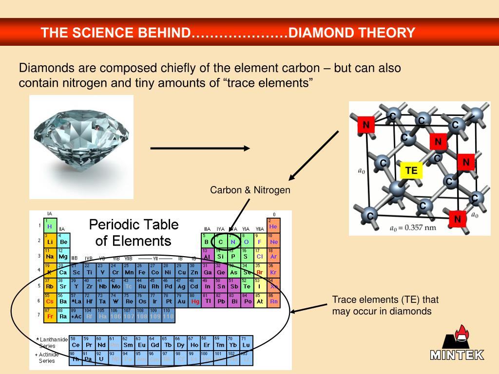 THE SCIENCE BEHIND…………………DIAMOND THEORY