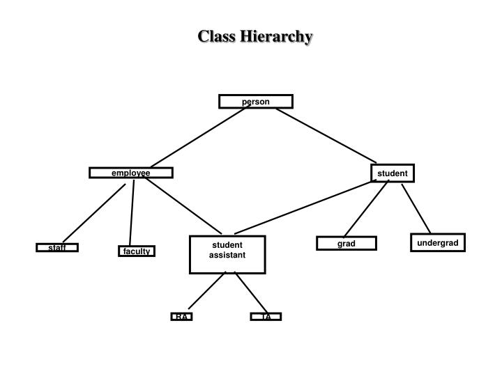 Class Hierarchy