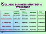 global business strategy structure