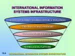 international information systems infrastructure6