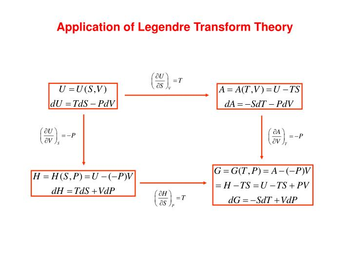 Application of Legendre Transform Theory