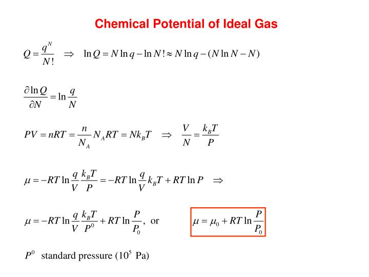Chemical Potential of Ideal Gas