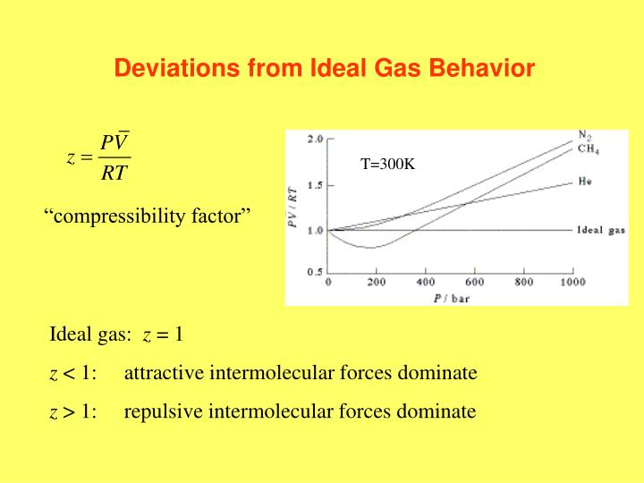 Deviations from Ideal Gas Behavior