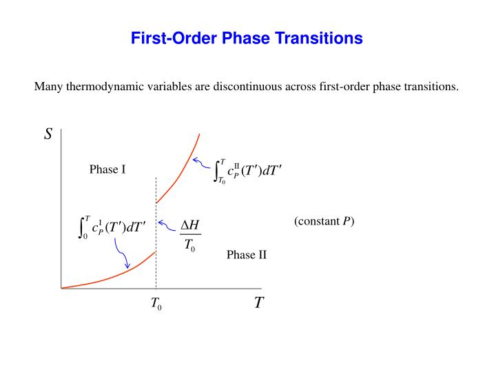 First-Order Phase Transitions