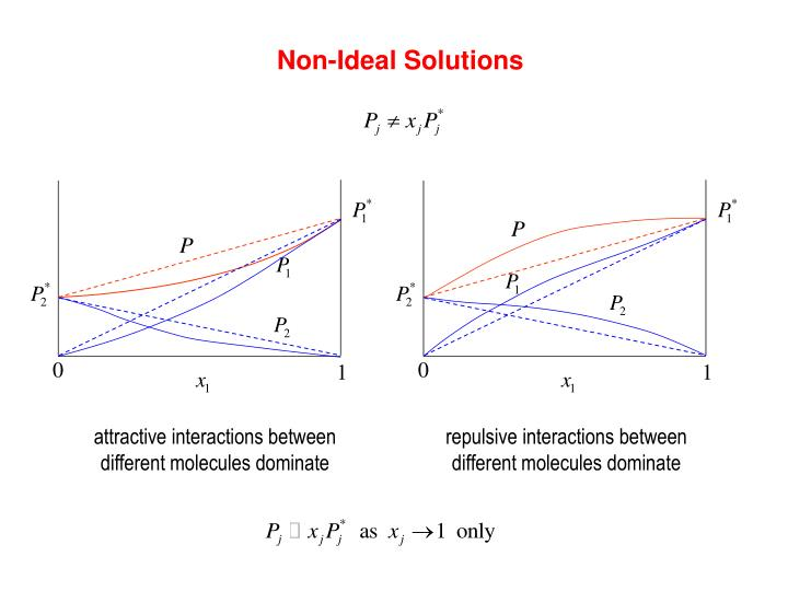 Non-Ideal Solutions