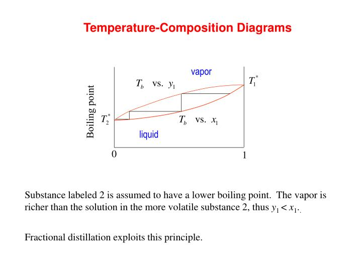 Temperature-Composition Diagrams