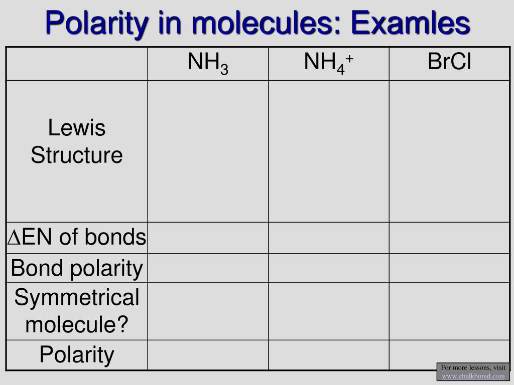 Polarity in molecules: Examles
