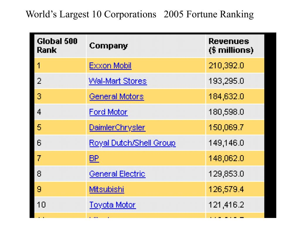 World's Largest 10 Corporations   2005 Fortune Ranking