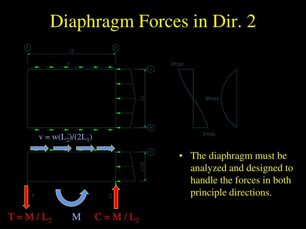 Diaphragm Forces in Dir. 2