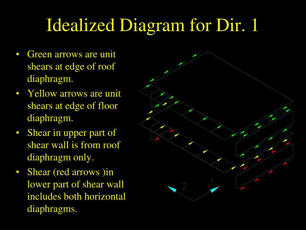 Idealized Diagram for Dir. 1