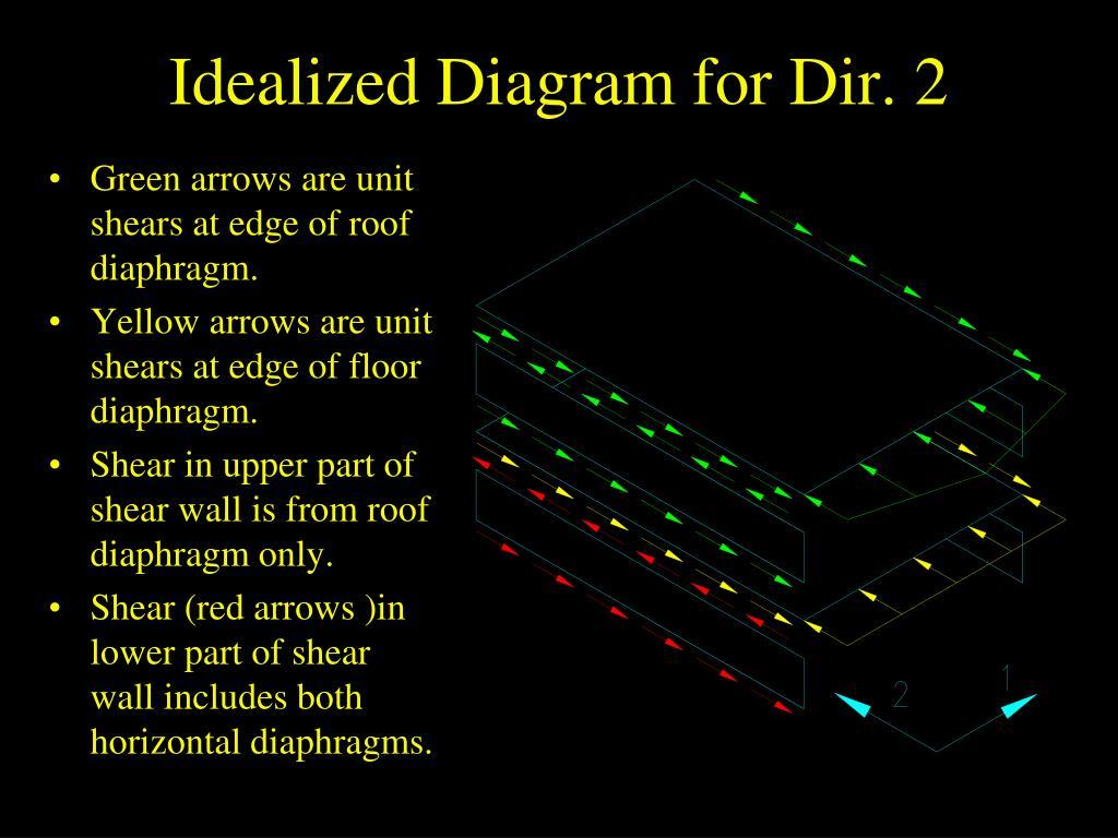 Idealized Diagram for Dir. 2