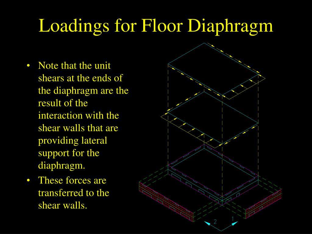 Loadings for Floor Diaphragm