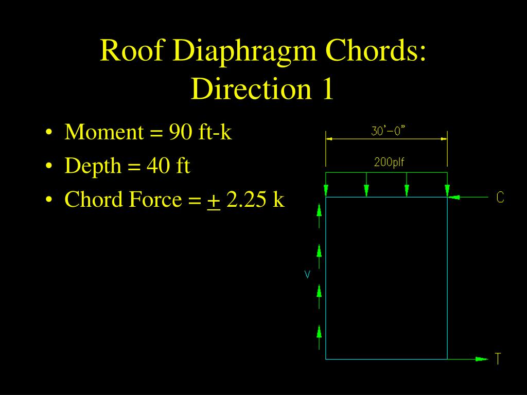 Roof Diaphragm Chords:  Direction 1