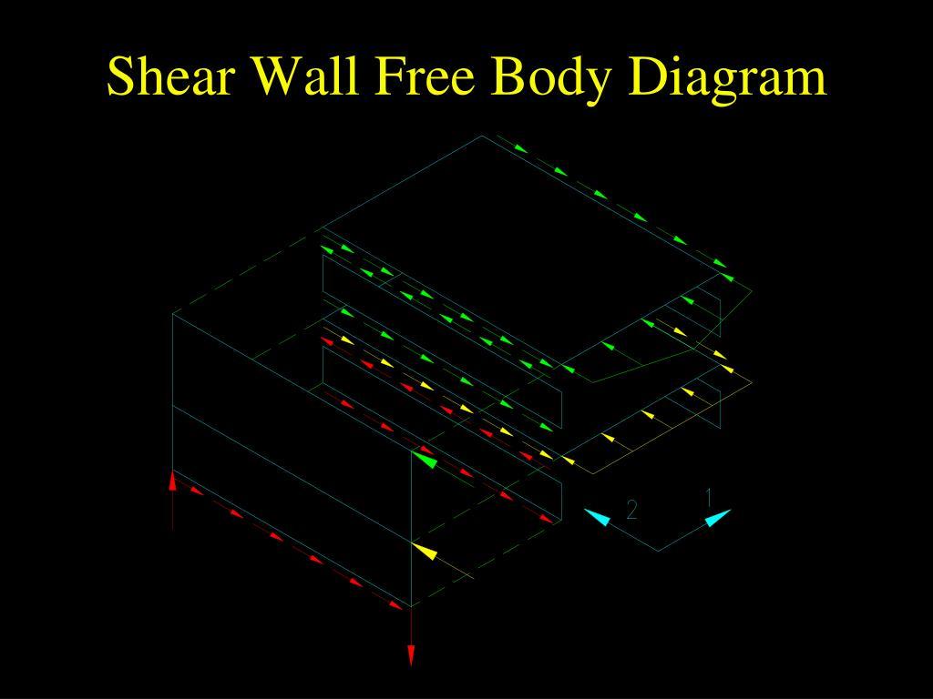 Shear Wall Free Body Diagram