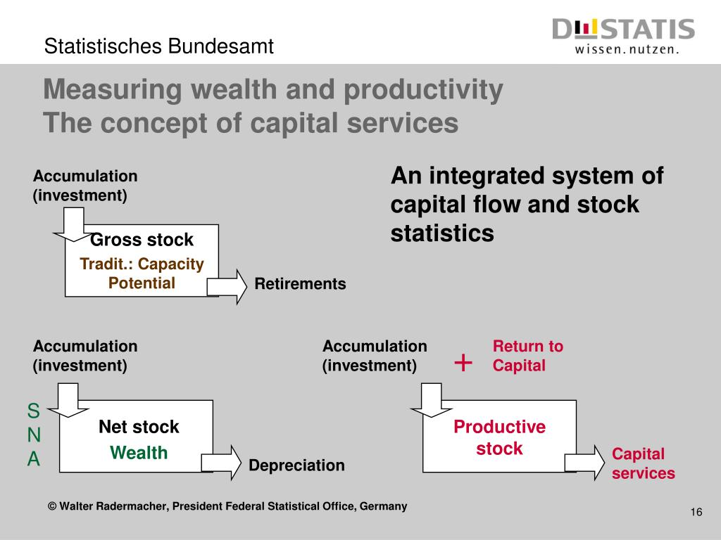 Measuring wealth and productivity