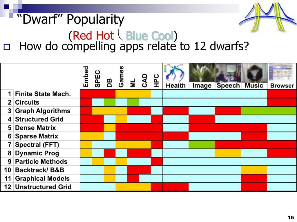 """Dwarf"" Popularity"
