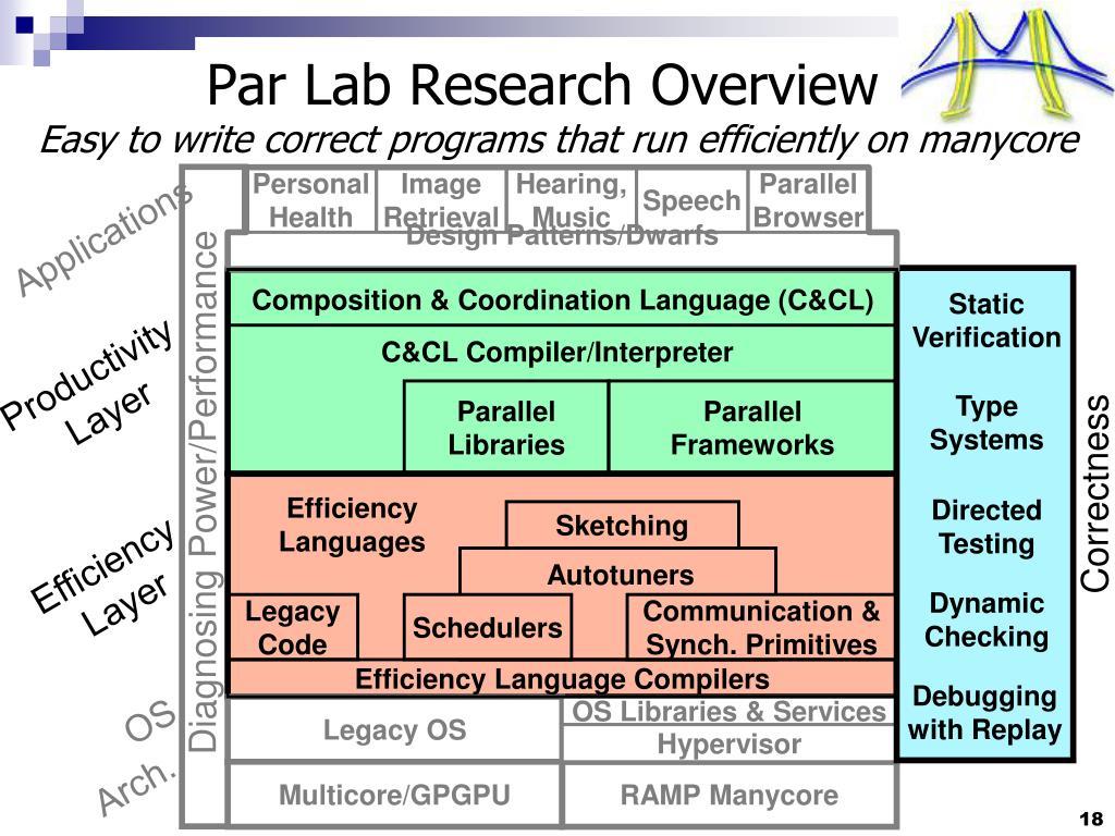 Par Lab Research Overview