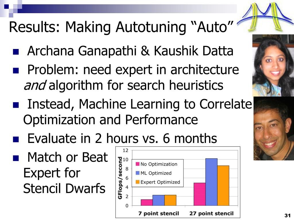"""Results: Making Autotuning """"Auto"""""""