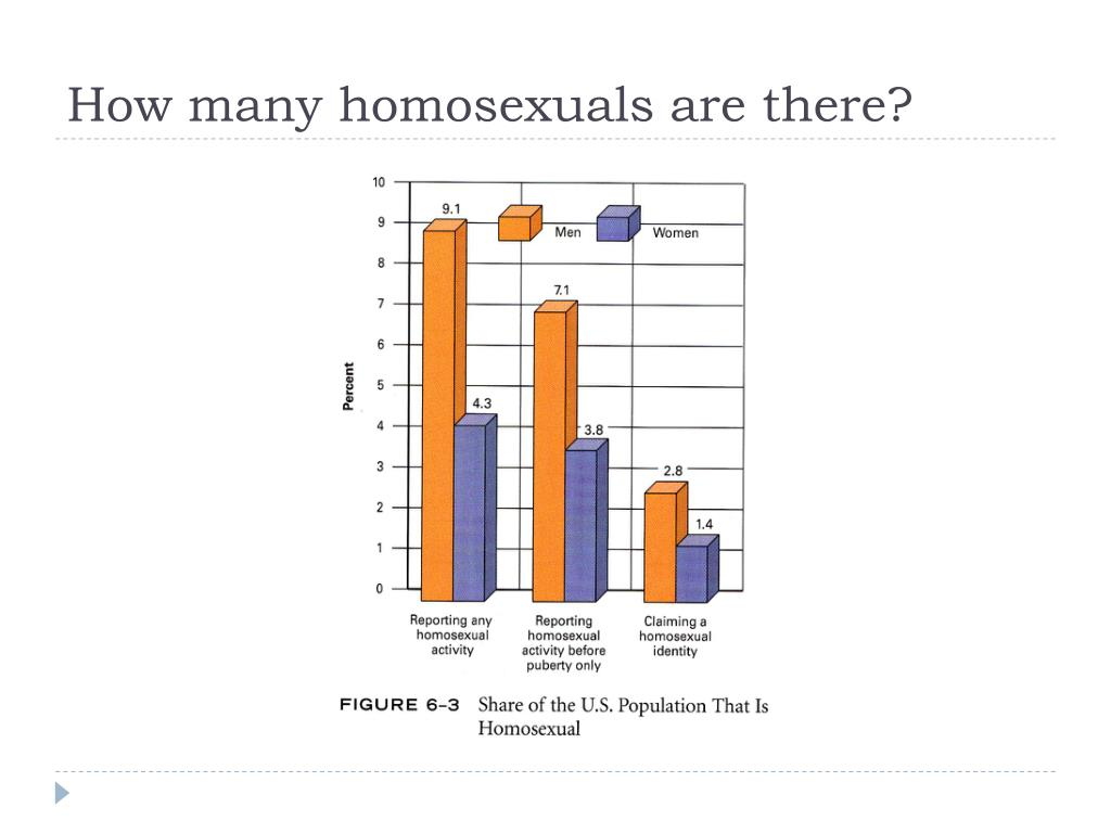 How many homosexuals are there?
