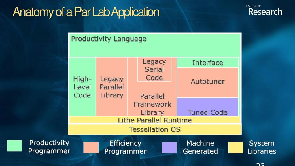 Anatomy of a Par Lab Application