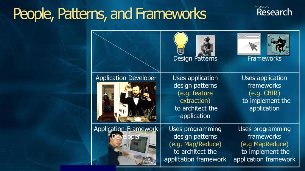 People, Patterns, and Frameworks