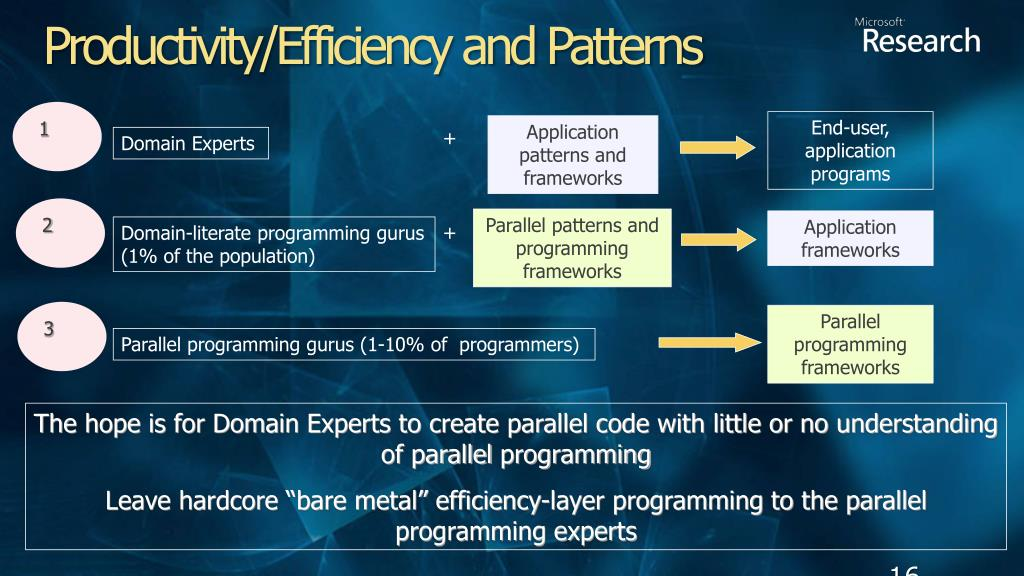Productivity/Efficiency and Patterns