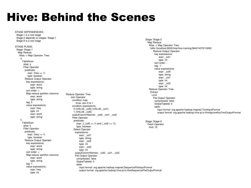 Hive: Behind the Scenes