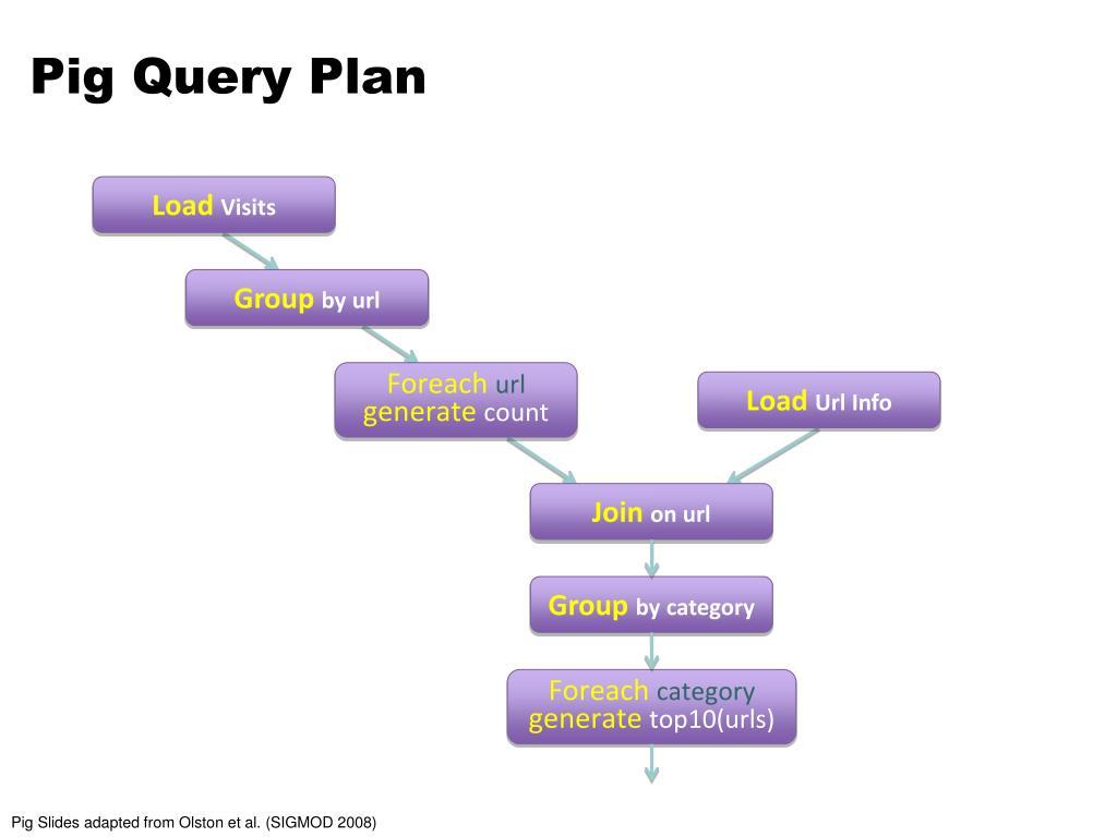 Pig Query Plan